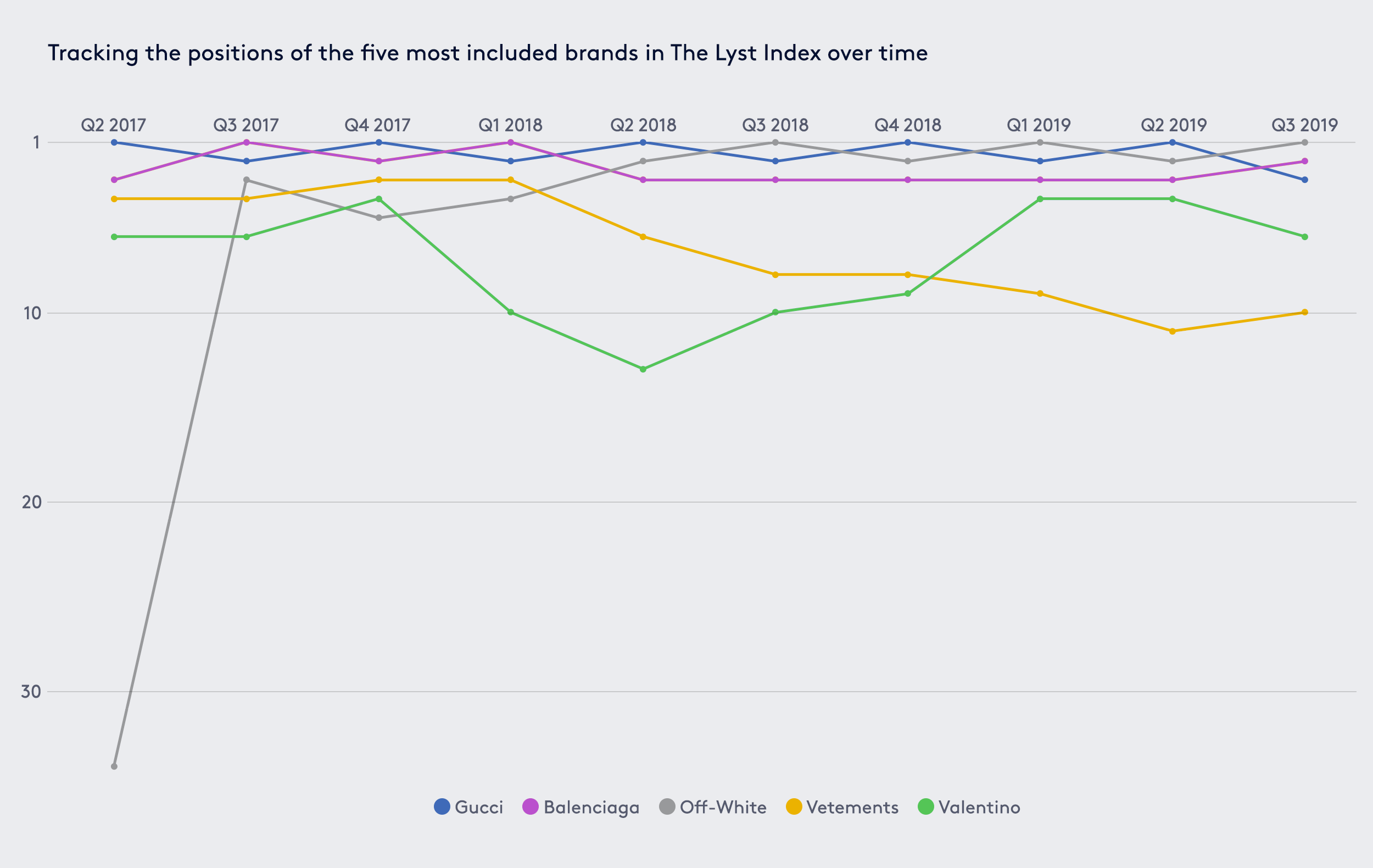 A graph tracking the positions of the five most included brands in The Lyst Index over time